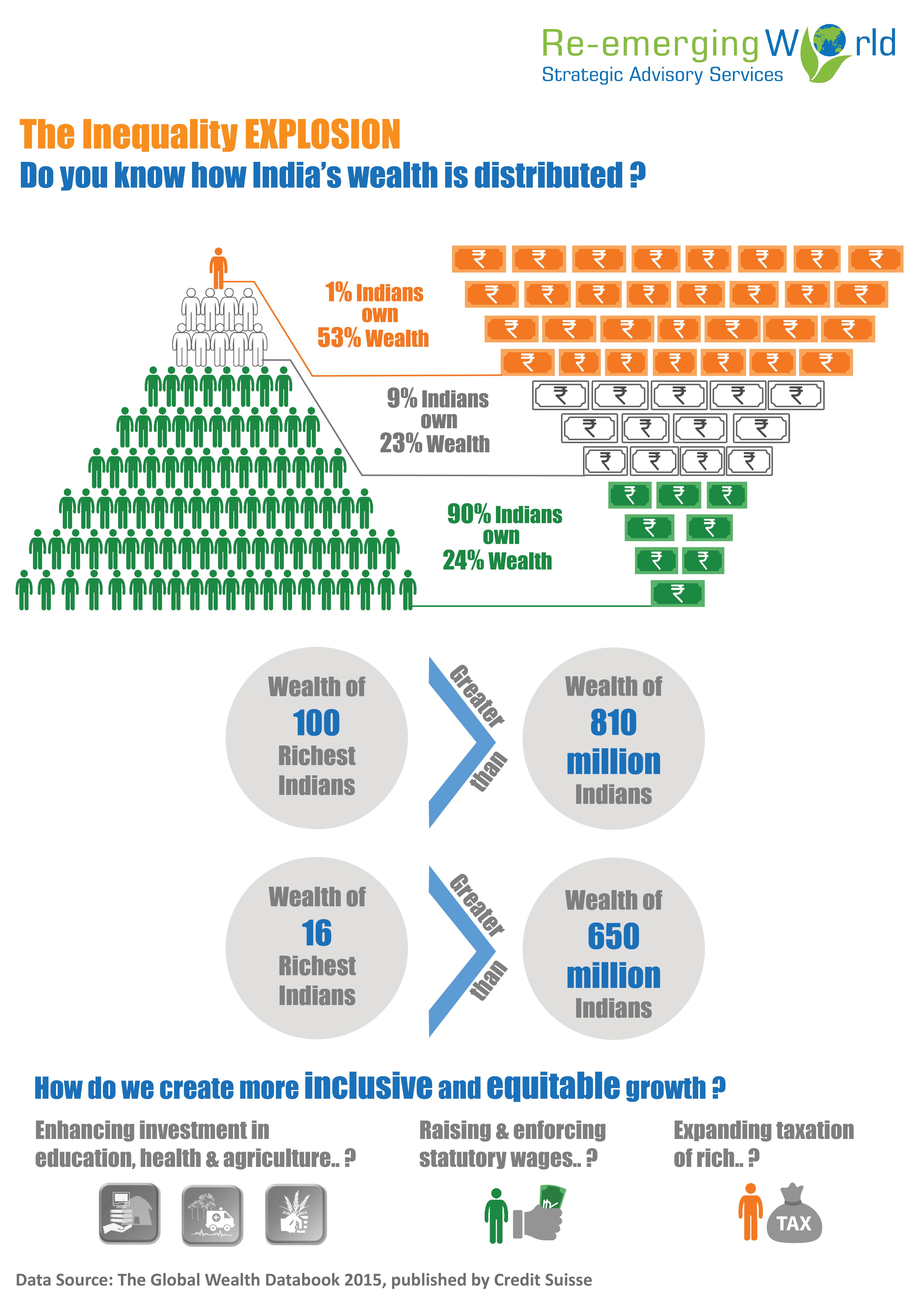 ReW India Inequality Infographic