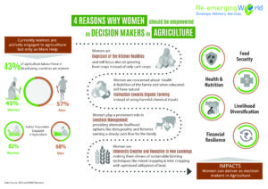 women as decision makers in agriculture