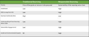 Responsible sourcing vs Traditional procurement